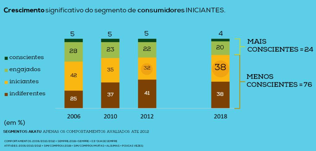 Dia do Consumo Consciente: nível de consciência