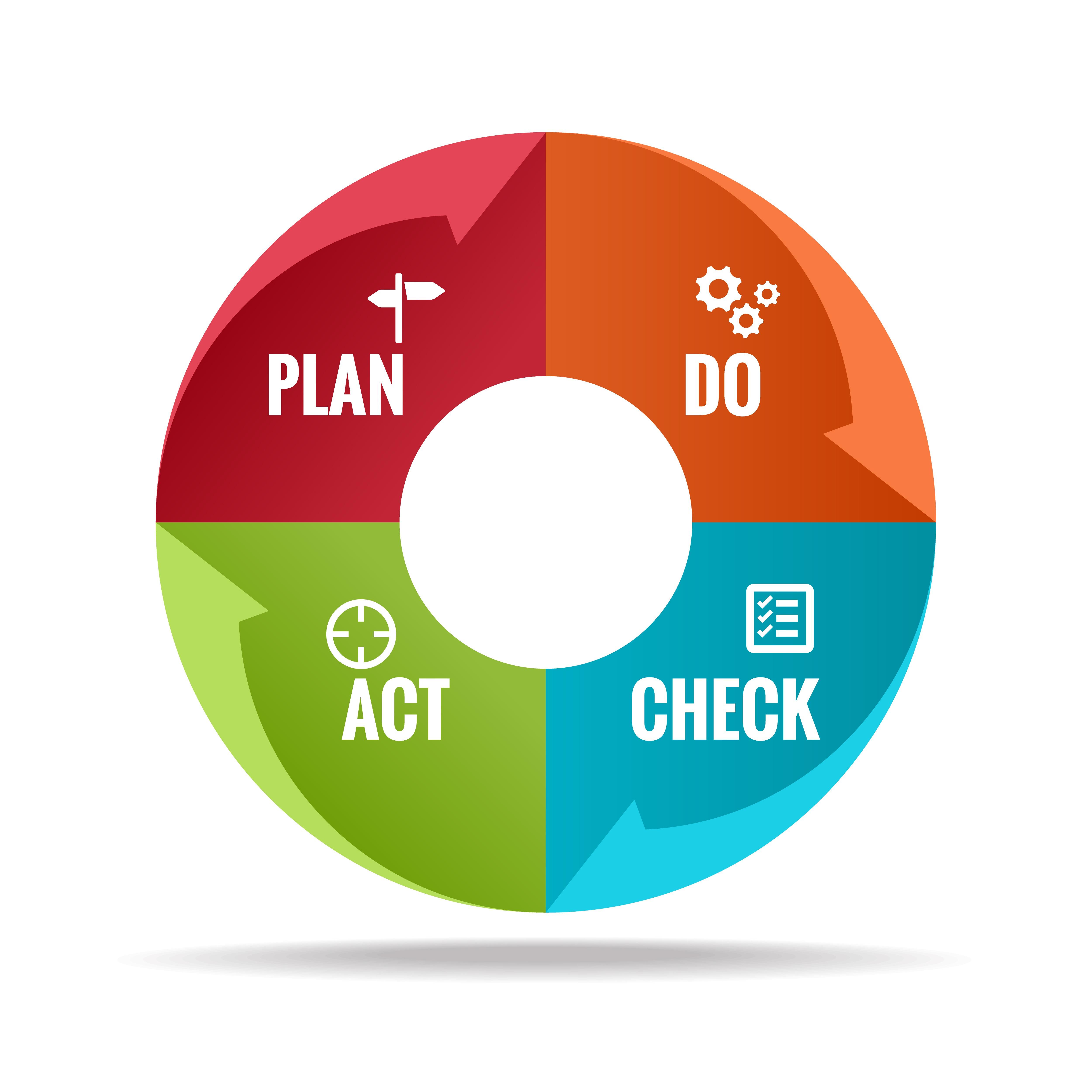 ISO 14001   PDCA