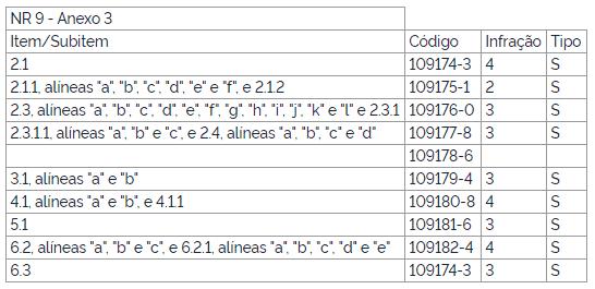 Itens da NR 28 que foram alterados até o momento sobre Anexo 3 da NR 9.